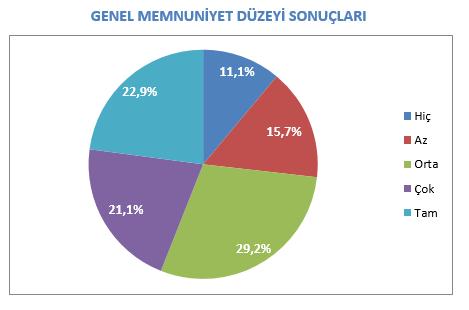 Öğrenci Memnuniyet Anketi Sonuçları-2017